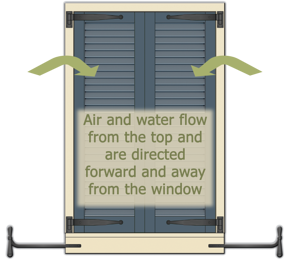 DIAGRAM OF THE CORRECT WAY LOUVER SHUTTERS SHOULD GO WHEN SHUTTERS ARE closed