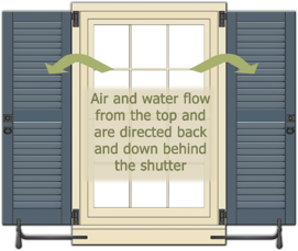 diagram of the correct way louver shutters should go when shutters are opened
